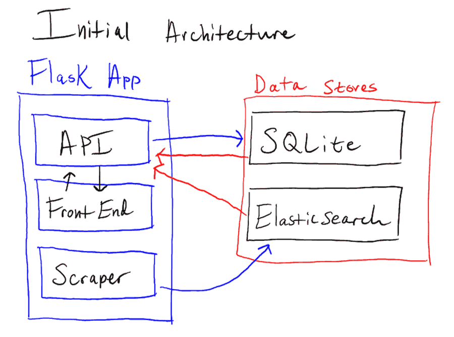 Finding odin part 2 application architecture joequery i have divided the components of the architecture into two categories the flask app malvernweather Choice Image