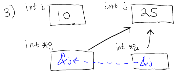 assign pointer to pointer