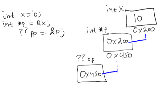 Introduction to double pointers in C - part 1   JoeQuery