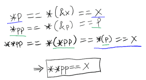 Introduction to double pointers in C - part 1 | JoeQuery