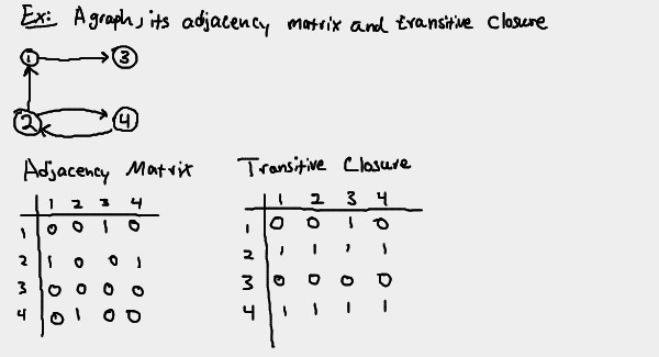 Notes on dynamic programming - part 1 | JoeQuery